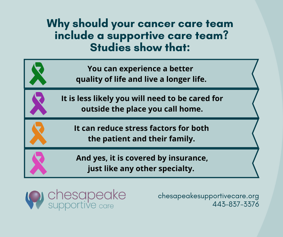 Why should your cancer care team include a supportive care team graphic